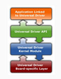 Universal Driver Software