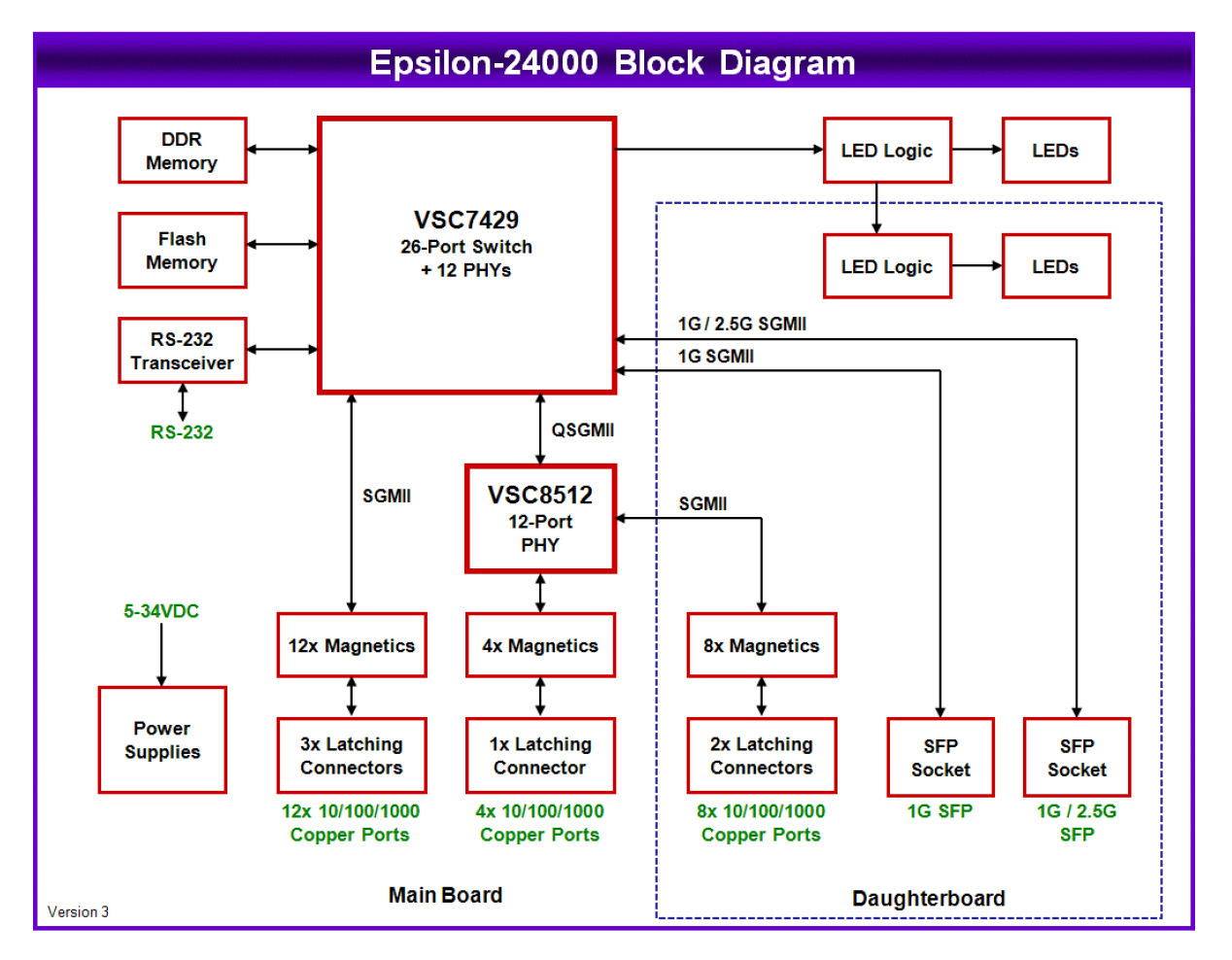 Epsilon-24000-Block Diagram
