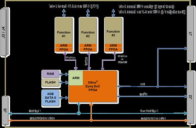 North Atlantic 3U cPCI ARM Cortex-A9 SBC Model Single Board Computer 75ARM1