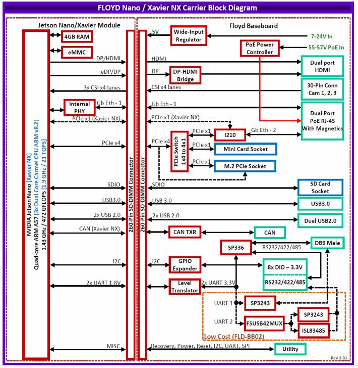 Diamond Systems JETBOX-FLOYD Jetson Nano / NX System